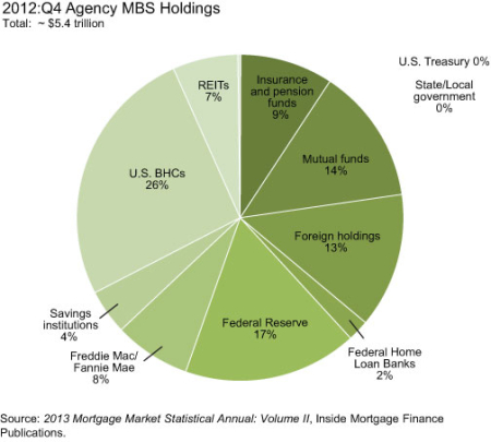2012q4-Agency-MBS-Holdings