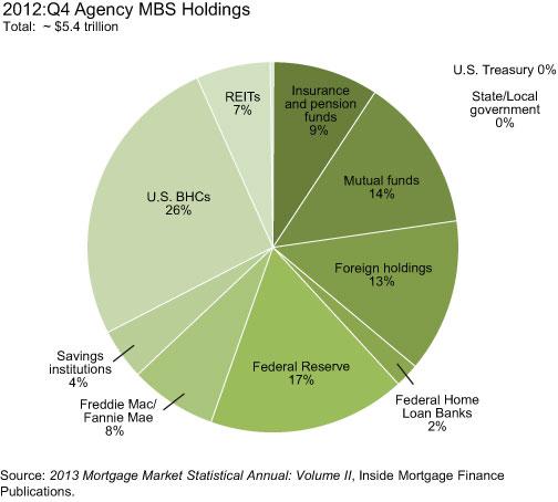 2012q4-Agency-MBS-Holdings