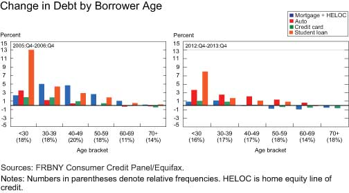 Change-in-Debt-by-Borrower-Age