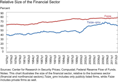 The-Relative-Size-of-Finance