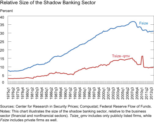 The-Relative-Size-of-Shadow-Banking