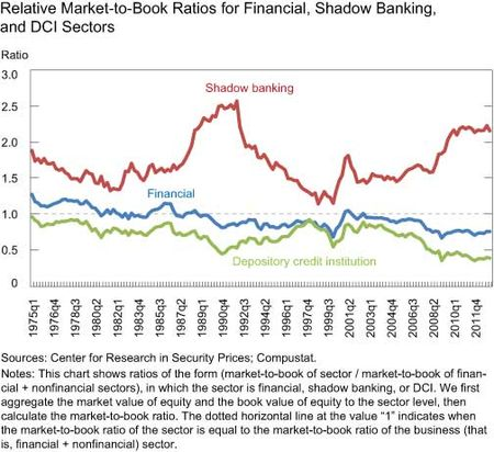 Relative-Market-to-Book-of-Finance-Shadow-Banking-and-DCI