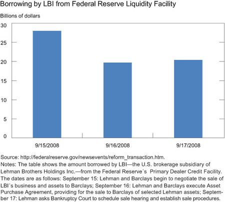 Borrowing-by-LBI-from-Federal-Reserve-Liquidity-Facility