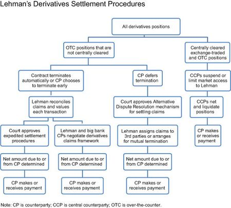 Lehmans-Derivatives-Settlement-Procedures