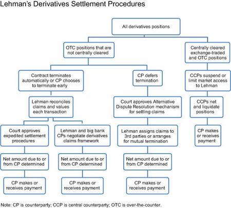 Lehmans-Derivatives-Settlement-Procedures