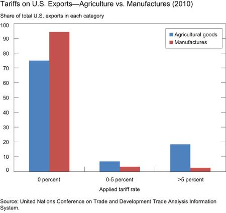 Tariffs on U.S. Exports--Agriculture vs. Manufactures (2010)