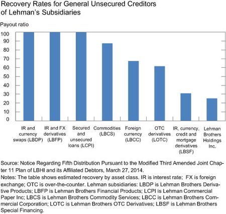 Recovery-Rates-for-General-Unsecured-Creditors