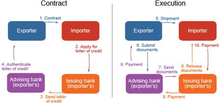 Why U S Exporters Use Letters of Credit Liberty Street Economics