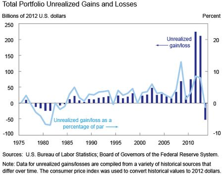 Total-Portfolio-Unrealized-Gains-and-Losses