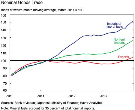 Ch2_Nominal-Goods-Trade