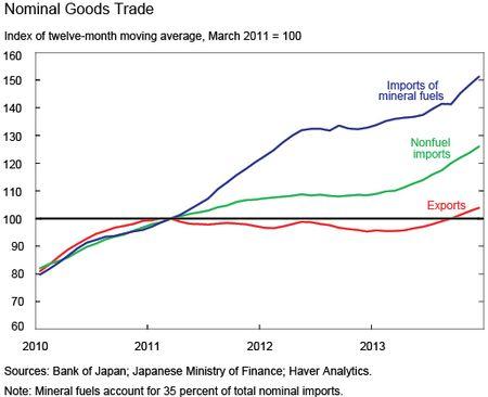Ch2_Nominal-Goods-Trade