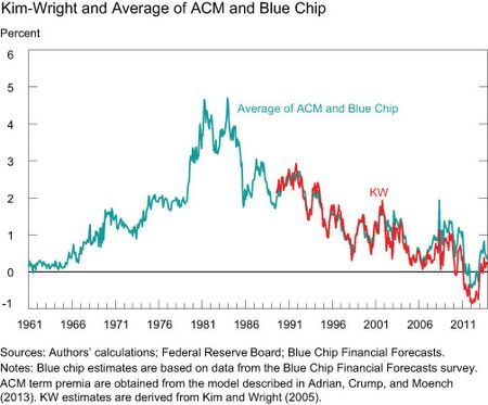 Kim-Wright-and-Average-of-ACM-and-Blue-Chip