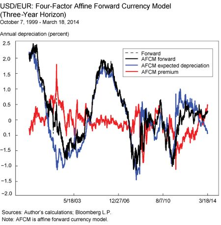 USD/GBP: Four-Factor Affine Forward Currency Model (Three-Horizon)