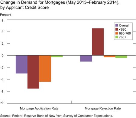 Change in Demand for Mortgages (May 2013-February 2014), by Applicant Credit Score
