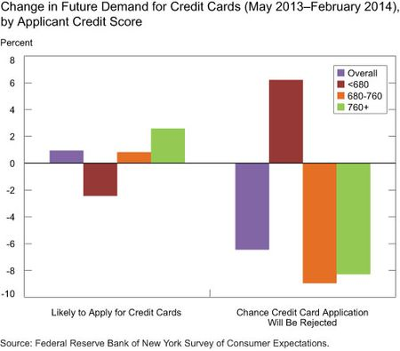Change in Future Demand for Credit Cards (May 2013-February 2014), by Credit Score of Applicants