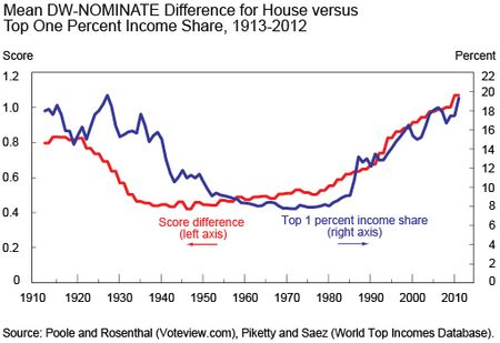 Chart 4 shows mean DW-NOMINATE difference for House versus top 1% income share, 1913-2012