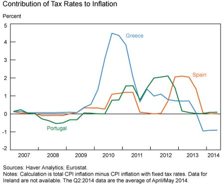 Contribution_of_Tax_Rates_to_Inflation