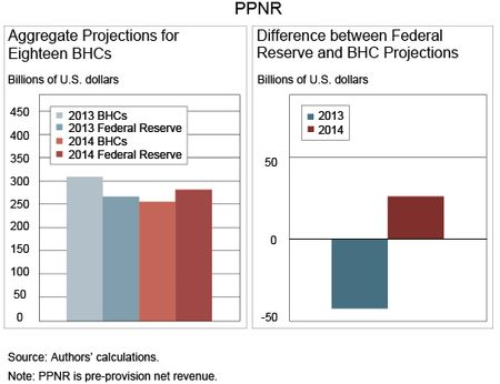 Chart 2 shows PPNR