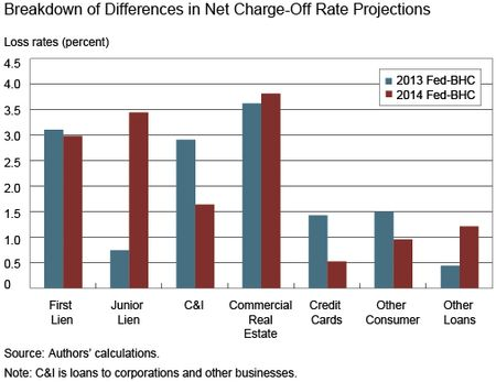 Chart 5 shows Breakdown-in-Differences-Rate-Projections