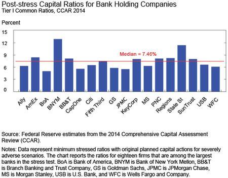 Chart 3 shows Post-stress Capital Ratios for BHCs, Tier I Common Ratios