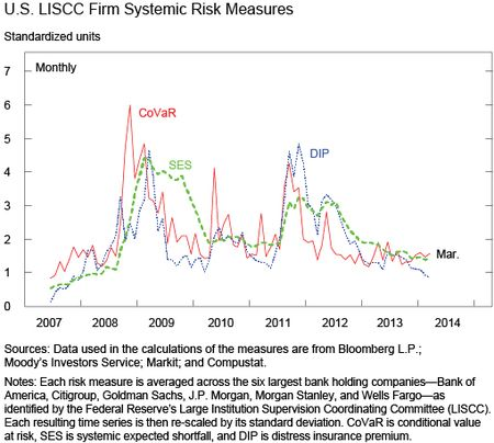 CChart 4 shows U.S. LISCC Firm Systemic Risk Measures