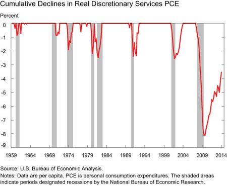 Cumulative Declines in Real Discretionary Services PCE