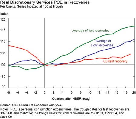 Real Discretionary Services PCE in Recoveries