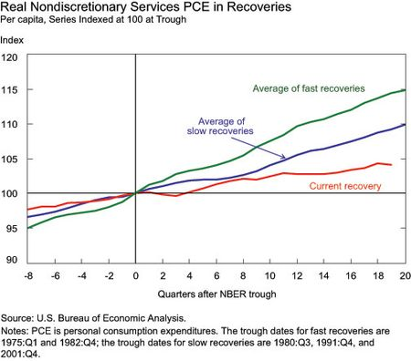 Real Nondiscretionary Services PCE in Recoveries