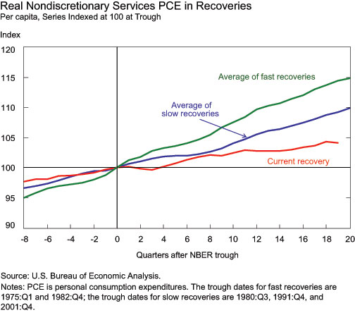 Real-Nondiscretionary-Services-PCE-in-Recoveries