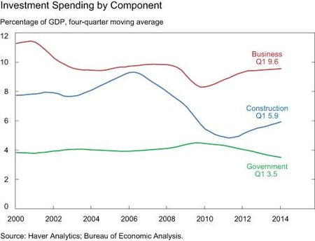 Investment Spending by Component