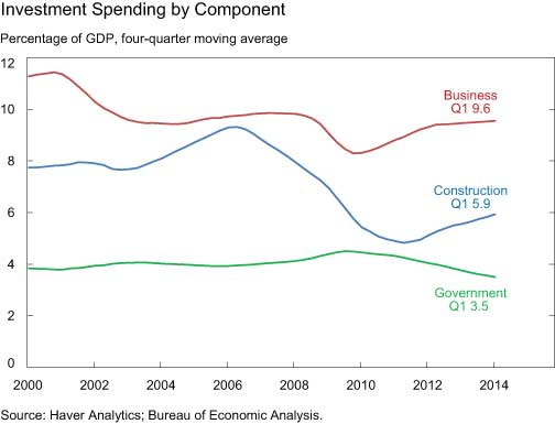 Investment-Spending-by-Component
