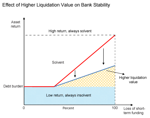 Effect-of-Higher-Liquidation-Value-on-Bank-Stability