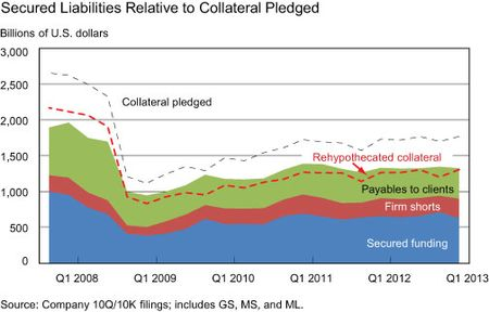 Secured-Liabilities-Relative-to-Collateral-Pledged