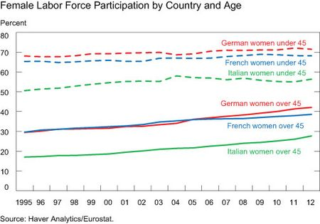 Female-Labor-Force-Participation-by-Country-and-Age