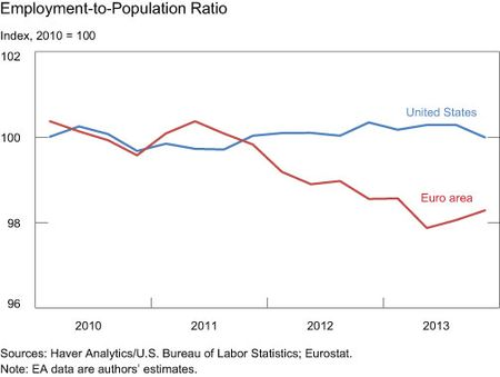 Employment-to-Population-Ratio