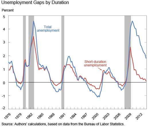 Ch2_unemployment-gaps