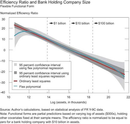 Efficiency-Ratio-and-Bank-Holding-Company-Size