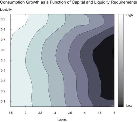 Consumption-Growth-as-a-Function-of-Capital-and-Liquidity-Requirements