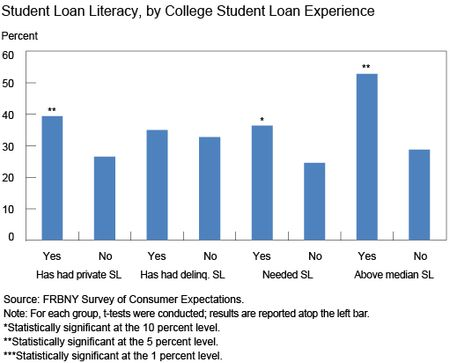 Student Loan Literacy, by College Student Loan Experience
