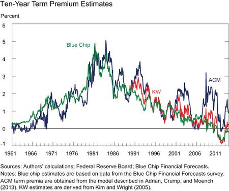10-Year-Term-Premium-Estimates
