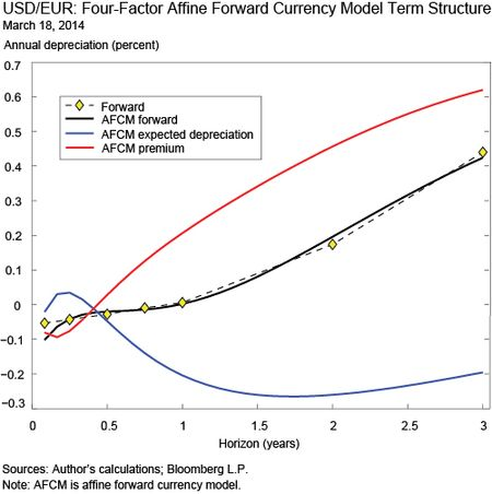 USD/EUR: Four-Factor Affine Forward Currency Model Term Structure