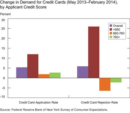 Change in Demand for Credit Cards (May 2013-February 2014), by Applicant Credit Score