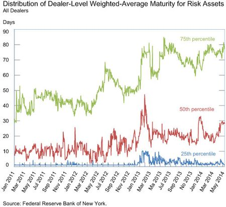 Distribution-of-Dealer-level-WAM-for-Risk-Assets