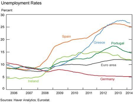 Unemployment_Rates_