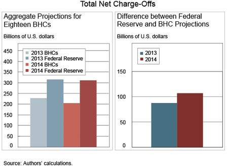 Chart 3 shows Total-Net-Charge-Offs