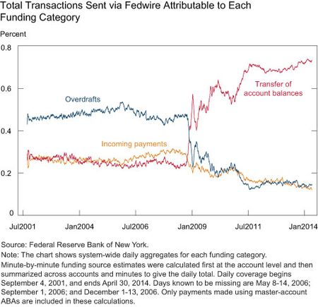 Turnover in Fedwire Funds Has Dropped Considerably since the
