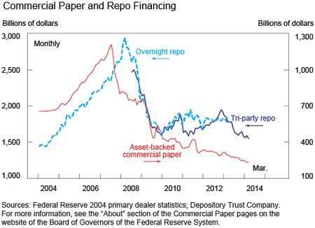 Chart 6 shows Commercial Paper and Repo Financing