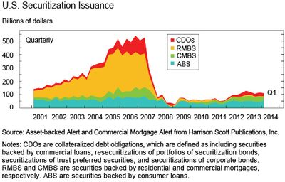 Chart 5 shows U.S. Securitization Issuance
