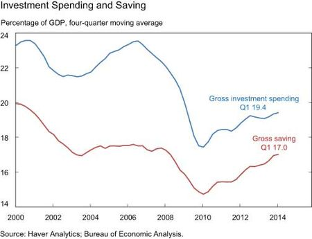 Investment Spending and Saving