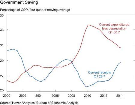 Government Saving